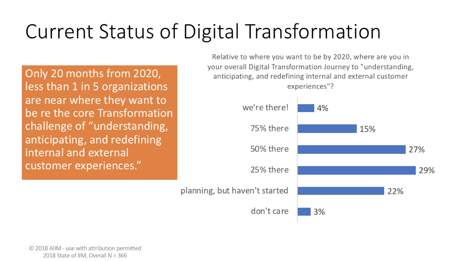 AIIM Research showing the current status of digital transformation