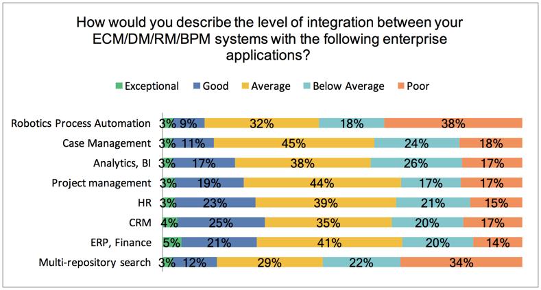 AIIM-Research-ECM-Integration-Statistics.png