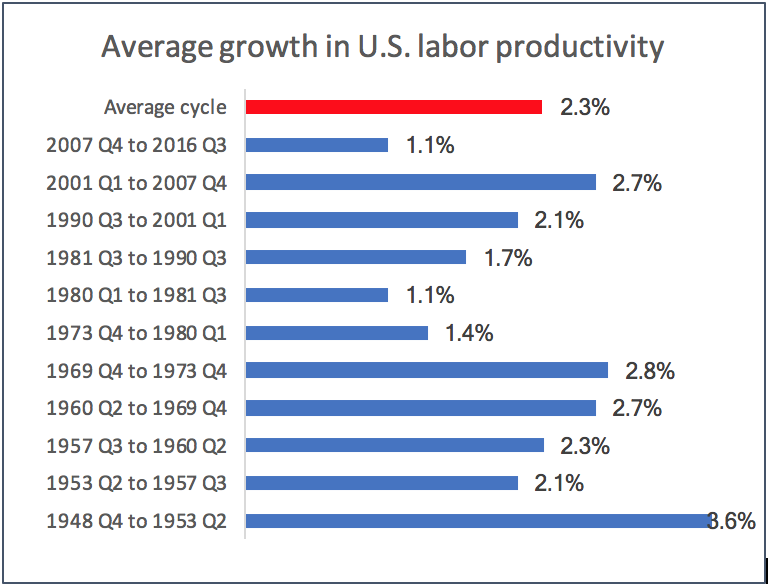 U.S Labor Productivity Growth