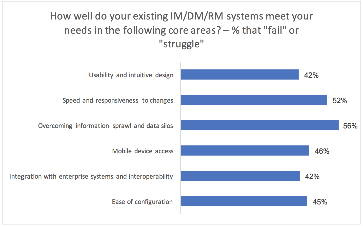 AIIM survey showing 40% of companies think systems are failing