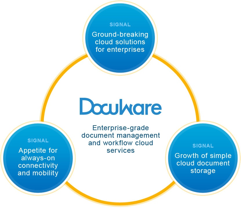 Key signals that drove DocuWare to create enterprise document management and workflow cloud services