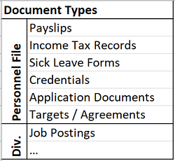 Make a matrix that includes all document types that you want to store in your HR file cabinet.