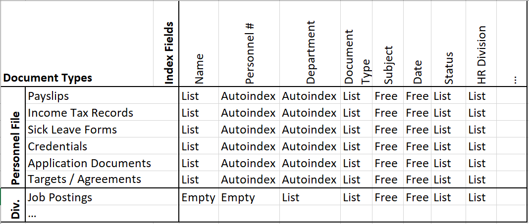 The sample matrix is now supplemented with the defined index fields.