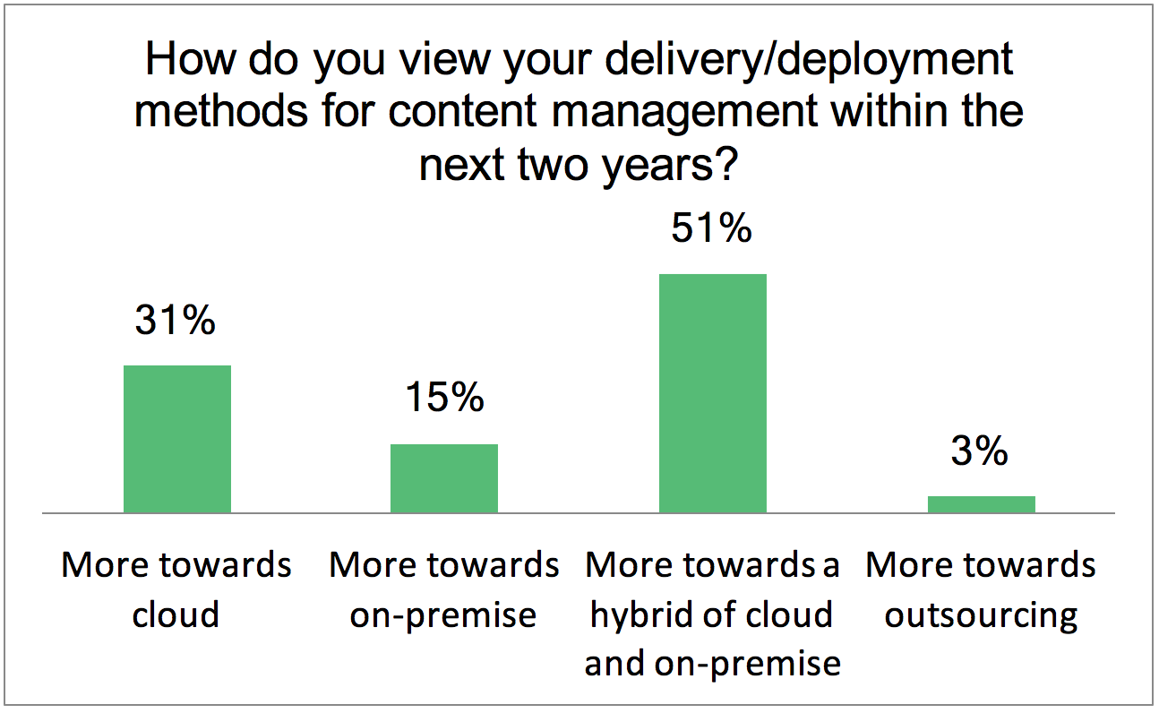 AIIM chart showing how companies view content management delivery