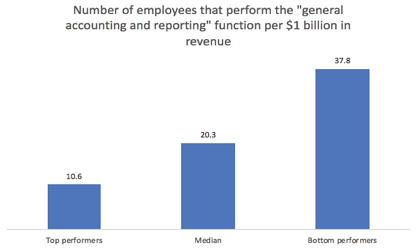 Number of employees that perform general accounting functions