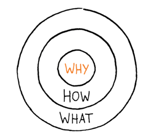 The Why? The How? And the What? (of Document Management)